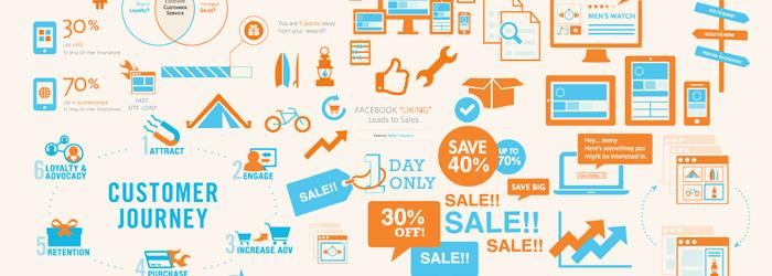 60c9fd41949f21 Potocznie, doświadczenie klienta kojarzy się z samym procesem sprzedaży.  Faktycznie jednak zaczyna się ono dużo, dużo wcześniej – w momencie styku  Twojej ...